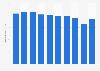 Ordinary steel ingots production volume in Japan 2012-2017