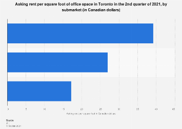 Asking rent per square foot of office space in Toronto Q2 2019, by submarket