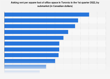 Asking rent per square foot of office space in Toronto Q1 2019, by submarket