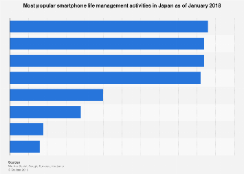 Leading smartphone features in Japan 2018