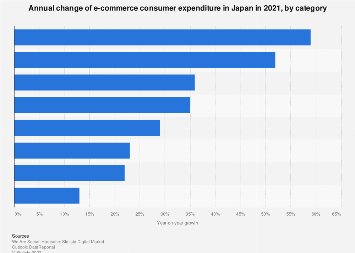 E-commerce consumer spending annual growth in Japan 2017, by category