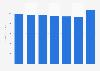 Honduras: telecommunications industry revenue 2011-2015