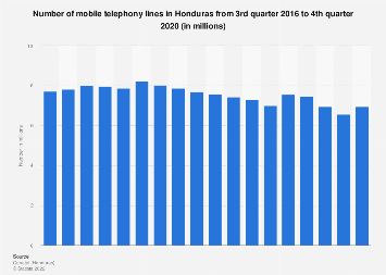 Honduras: number of mobile telephony lines 2016-2017