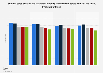 Restaurant industry share of sales costs in the U.S. by restaurant type 2014-2017