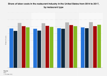Restaurant industry share of labor costs in the U.S. by restaurant type 2014-2017