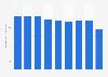 Automobile rubber tires production quantity in Japan 2012-2017