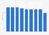 Automobile rubber tires sales quantity in Japan 2012-2017