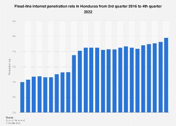 Honduras: fixed-line internet penetration rate 2016-2017