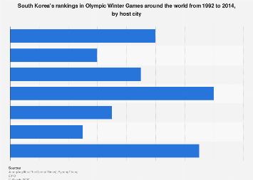 Winter Olympics rankings South Korea 1992-2014, by host city