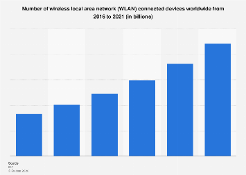 WLAN connected devices worldwide 2016-2021