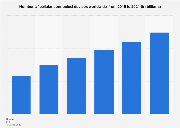 Cellular connected devices worldwide 2016-2021