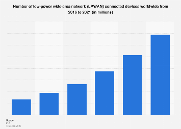 LPWAN connected devices worldwide 2016-2021
