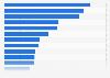 Umfrage zum Zeitaufwand in der Folge von Cybercrime nach Ländern weltweit 2017