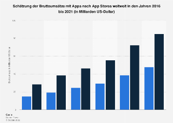 Schätzung der Umsätze mit Apps nach App Stores weltweit bis 2017