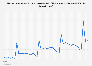 Monthly power generation from solar energy in China 2016-2017