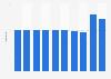 Revenue per passenger of Copenhagen Airport in Denmark 2012-2017