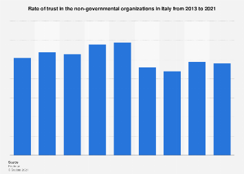 NGOs trust index in Italy 2013-2019