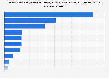 Medical tourists in South Korea in 2016, by country of origin