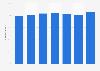 Passenger satisfaction with Copenhagen Airport in Denmark 2013-2017