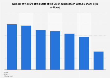State of the Union address - number of viewers 2018, by channel