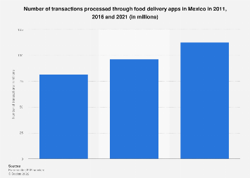Mexico: no. of transactions of food delivery apps 2011-2021