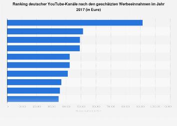 Deutsche YouTube-Kanäle nach geschätzten Werbeeinnahmen 2017