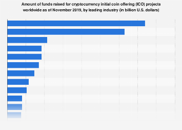 Cryptocurrency projects: funds raised worldwide by industry 2018