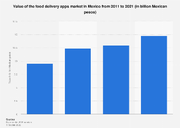 Mexico: revenue of food delivery apps 2011-2021
