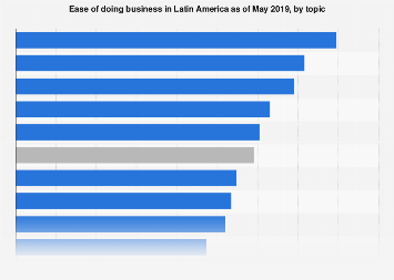 Latin America: ease of doing business 2019, by topic