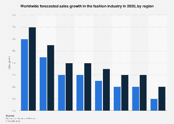Percentage sales growth in the fashion industry worldwide in 2018