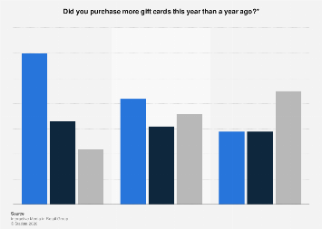Digital & physical gift card purchases in the United Kingdom (UK) 2016, by age