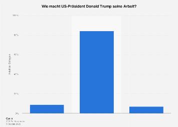 Beurteilung der politischen Arbeit von US-Präsident Donald Trump 2018