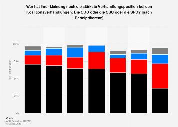 Umfrage: stärkste Verhandlungsposition bei Koalitionsverhandlungen nach Parteien 2018
