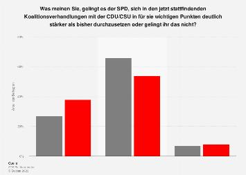 Beurteilung der Durchsetzungsfähigkeit der SPD in den Koalitionsverhandlungen 2018
