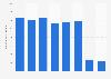 Number of transfer/transit passengers at Copenhagen Airport in Denmark 2014-2016