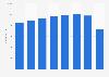 Number of employees of Copenhagen Airport in Denmark 2014-2018