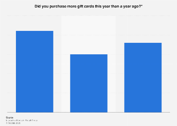 Digital & physical gift card purchases in the United Kingdom (UK) 2016