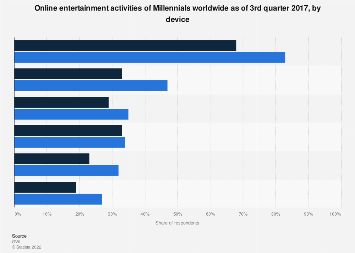 Global Millennials online entertainment activities Q3 2017, by device