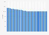 Entwicklung der Einwohnerzahl in Pirmasens bis 2017