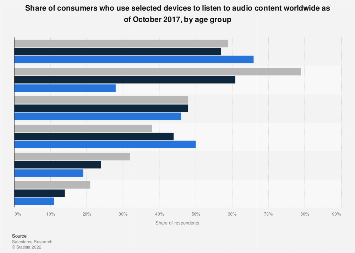 Usage of selected devices to listen to audio content worldwide 2017, by age group