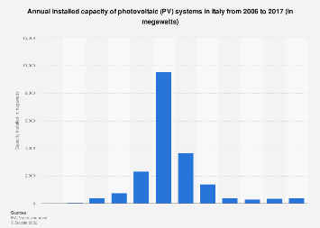 Italy: annual installed capacity of PV systems 2006-2016