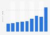 Net revenue of Cosan 2013-2018