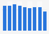 Passenger car tires sales value in Japan 2012-2018