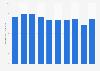 Light trucks tires production quantity in Japan 2012-2018