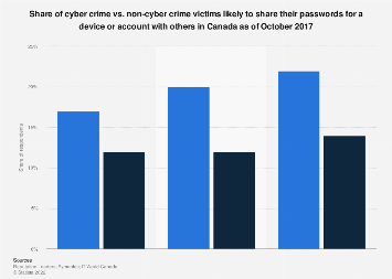 Canada cyber crime vs. non-cyber crime victims sharing passwords 2017