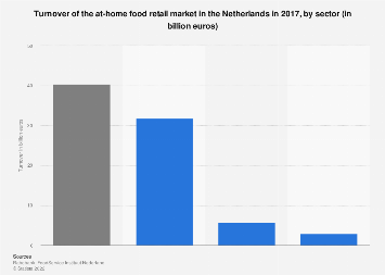 Turnover of the at-home food retail market in the Netherlands 2017, by sector