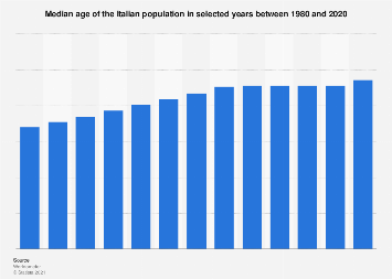 Italy: median age of the Italian population 1980-2018