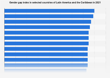 Latin America: gender gap index 2018, by country