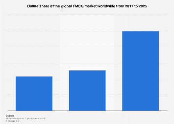 Online share of the FMCG market worldwide 2015-2020