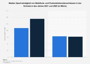 Geschwindigkeit von Mobilfunk- und Festnetzinternetanschlüssen in der Schweiz 2018